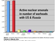 Active Nuclear Arsenals and Iran's Absence