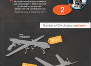 CIA Drone Strikes on Pakistan: Infographic (Leo)