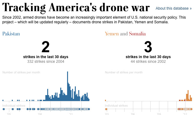 The Efficacy of U.S. Drone Strikes in Pakistan: The Long View