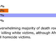 Murderers where the Victim was White are Far more Likely to be Punished in US (Graph)