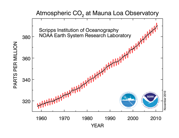atmospheric co2 parts per million sinc 1960