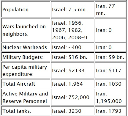 Iran Israel Military Comparison (2)