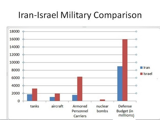 Iran Israel Military Comparison (2011)