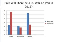 Poll: Majority of Republicans Expect War with Iran in 2012 (Infographic)