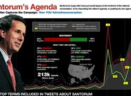 Dear Rick Santorum & MSM:  We're just Not that into You