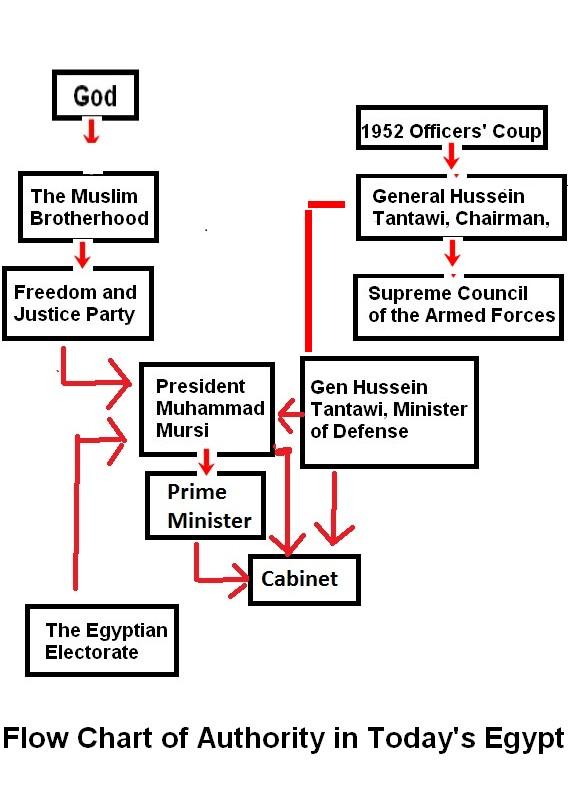 egypt flow chart