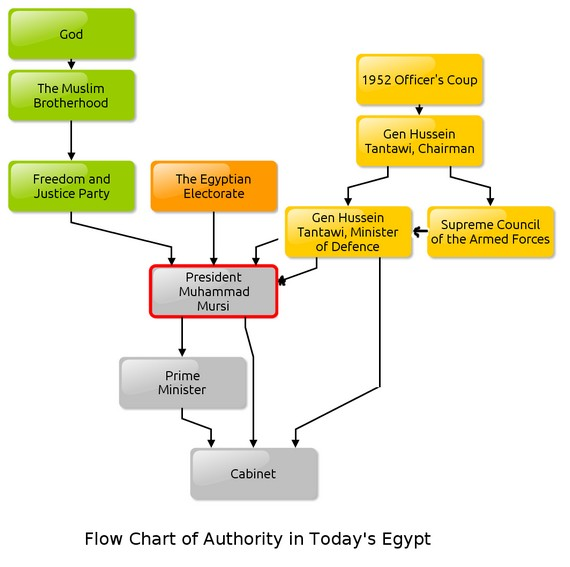 Egyptian Authority Chart