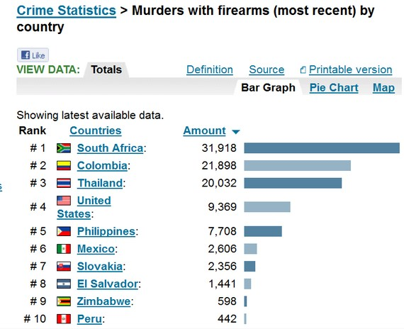 Deaths By Firearms Across The World America Among The Worst - Gun deaths us map image