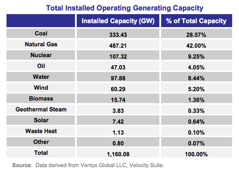 total_us_power_capacity_us_2013.png.492x0_q85_crop-smart