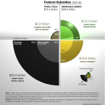 Fossil Fuel Subsidies Cost some $2 Trillion Annually, According To IMF