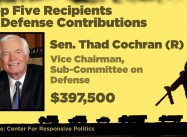 You'll be Surprised which Congressmen get Most Campaign Money from War Industry