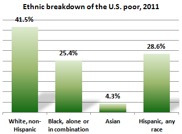 inequality of races experience of african americans