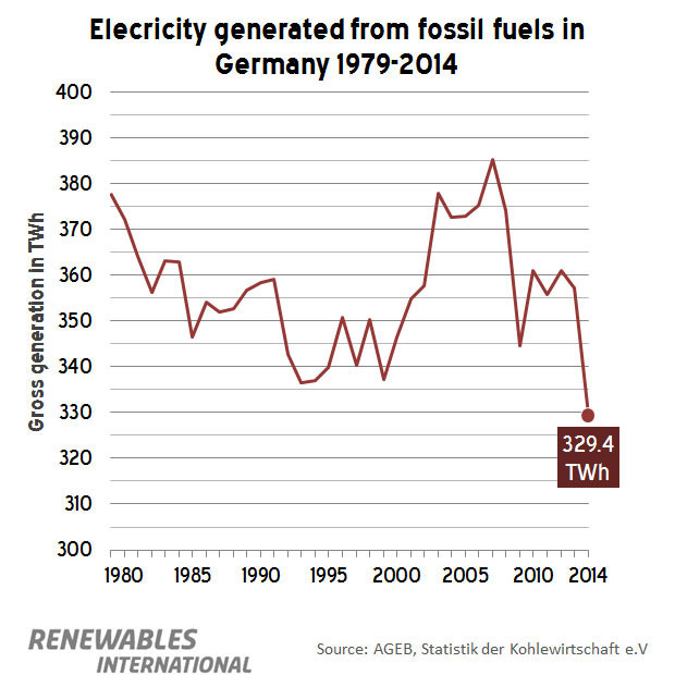 2014FossilPower35yearLow
