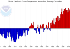 It's Climate Change: Under-30s have never seen a Month cooler than 20th Century Average