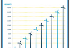 Is Wind Energy taking over the Planet and Saving it?