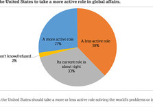 New Poll: only 1 in 4 in US want more American involvement abroad; Cuba & Iran lower on List
