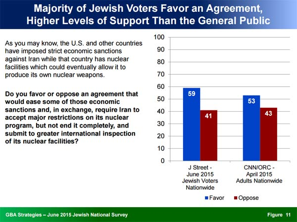 J-Street-poll-on-Iran-Nuclear-Agreement