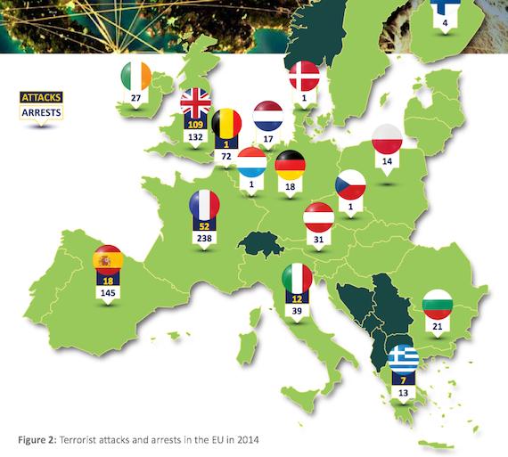 euroarrests