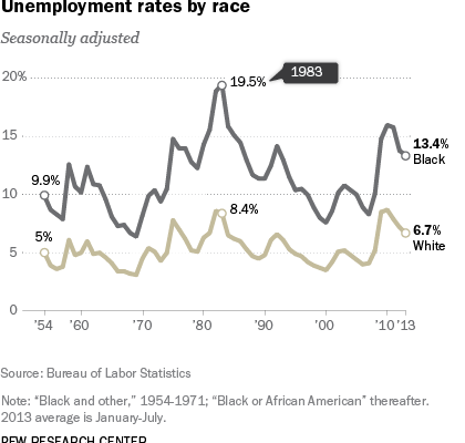 Race inequality between US Whites and African-Americans by the Numbers (Again)