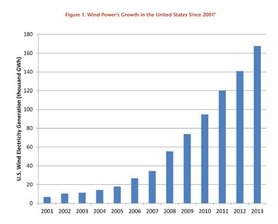 Solar Power in US doubles in 2014, Wind now 4% of Energy Mix
