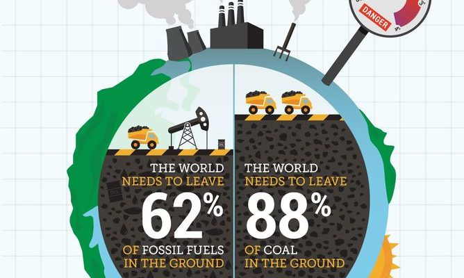 Fossil Fuels have to Stay in the Ground: But Renewables are anyway Cheaper