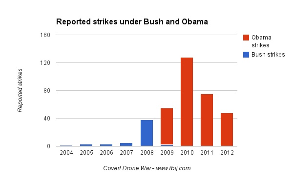 The Secret History of US Drone Strikes in 2012 (Woods et al.)