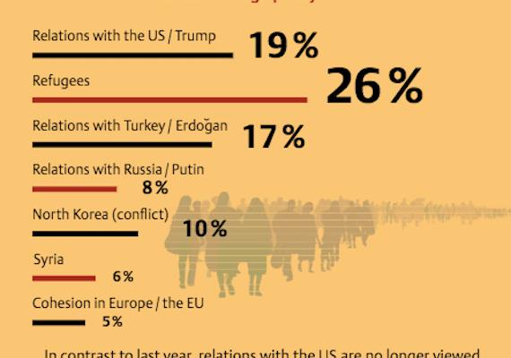 German Poll: Trump a bigger Challenge than N. Korea, Russia or Syria