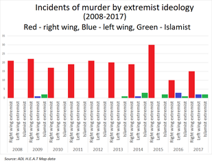 https://www.juancole.com/images/2019/03/309px-Murders_by_extremist_ideology_US.png