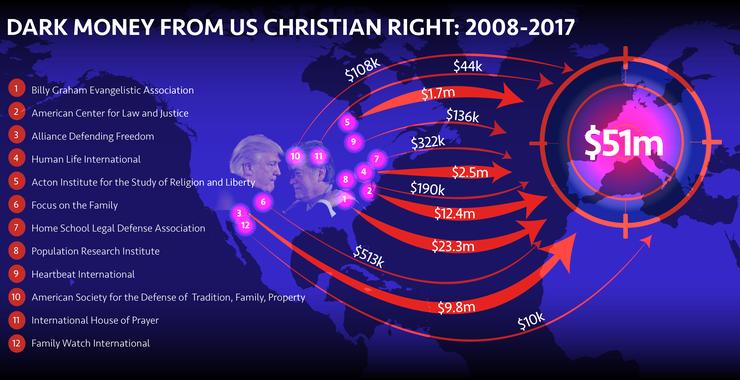 Revealed: Trump-linked US Christian fundamentalists boost European Far Right with Dark Money Millions