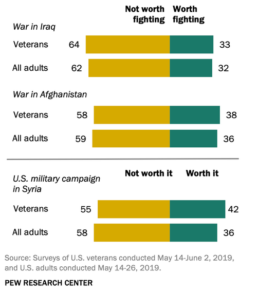 Majority of US Veterans doubt Value of Iraq, Afghanistan, Syria Wars: Pew