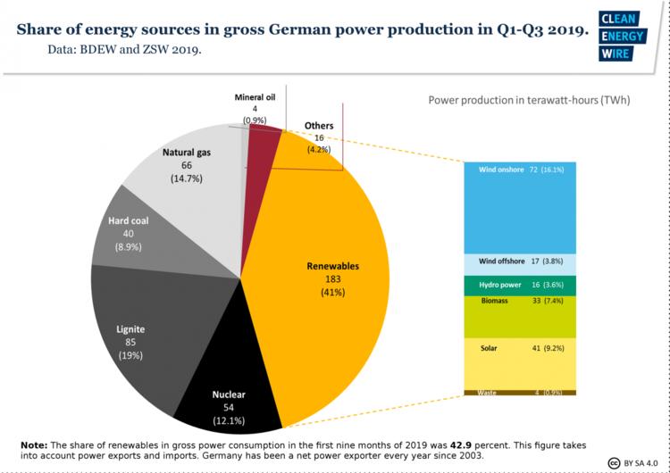 https://www.juancole.com/images/2019/10/fig3-share-energy-sources-gross-german-power-production-q1-q3-2019-750x530.png