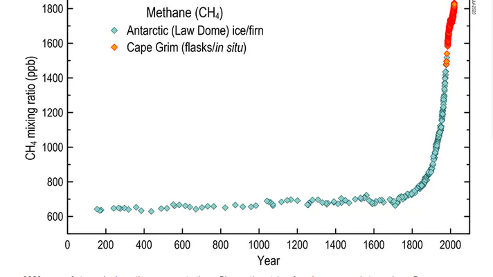 Emissions of methane – a greenhouse gas far more potent than carbon dioxide – are rising dangerously