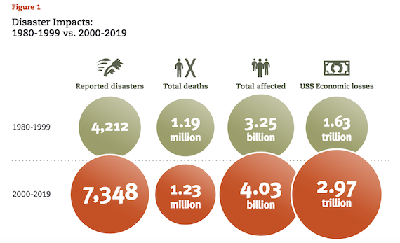 Stunning Doubling of Severe Natural disasters in past 20 Years, many driven by Climate Emergency