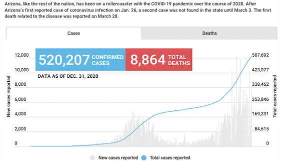 As pandemic surges, health officials call COVID-19 fatigue real and dangerous