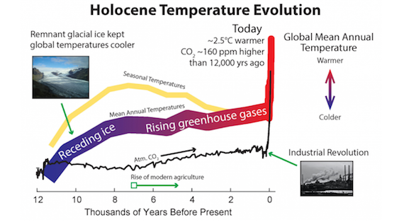 Scientists:  Earth is substantially hotter than at any time during past 12,000 Years; entire Holocene was Cool