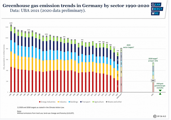 Germany sees record greenhouse gas emission fall due to pandemic, renewables