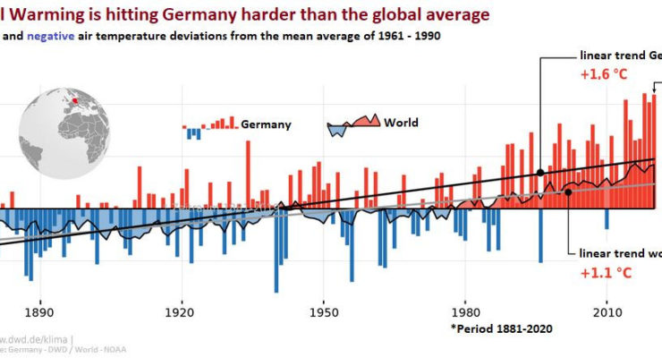 German Scientists: Without Drastic Climate Action, World could be headed to Dangerous 7.2° F. extra Heating