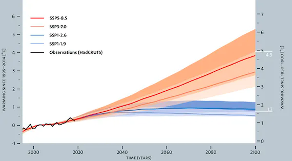 Right now it Doesn't Look like we can Keep Global Heating to an Extra 2.7° F.; But we Can Change That