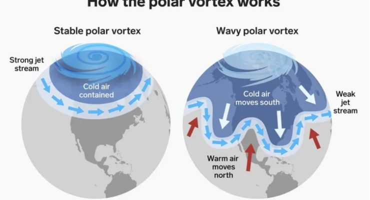 Climate explained: why is the frozen Arctic heating up faster than other parts of the world?