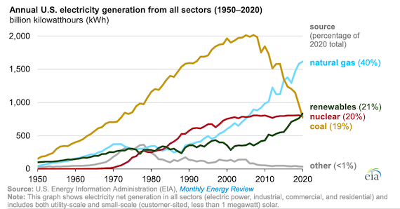 Renewables for first time on Record generated more Electricity than either Coal or Nuclear in US in 2020: EIA